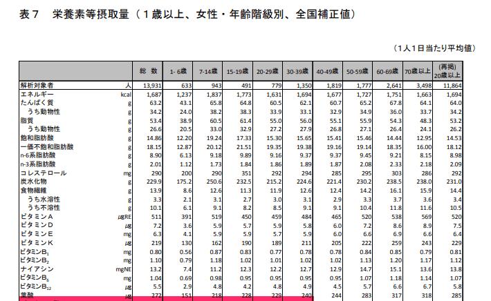 厚生労働省「平成28年「国民健康・栄養調査」